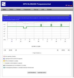 GPS Frequenznormal Log im Betrieb